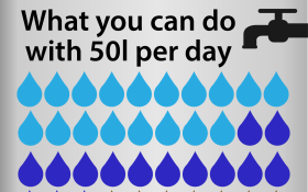 What level 6B water restrictions mean