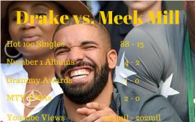 Drake vs. Meek Mill: We look at the numbers...