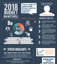 [INFOGRAPHIC] 2018 Budget in a nutshell