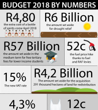 #Budget2018 by numbers
