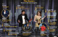 Graphic showing winners in main categories at the 89th Oscars.