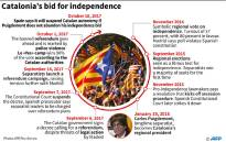 A timeline of Catalonia's quest for independence from Spain.