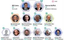 Top 20 billionaires, the richest people in the world.
