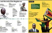 Timeline of key events during the rule of Zimbabwe's Robert Mugabe, and the final days of his formal leadership.