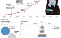 Chart on the rise of Instagram users and comparison of profile users with Facebook. Picture: AFP