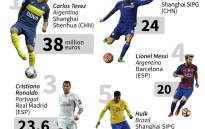 Details of the world's best-paid footballers.