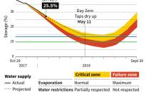 Forecast drawdown from dams in the coming months as Cape Town faces a water crisis.