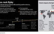 An asteroid the size of a house will pass close to the earth on 12 October. Picture: AFP