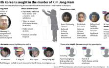 Graphic on suspects and people wanted for questioning in the death of Kim Jong-Nam on 13 February in Malaysia. Picture: AFP.