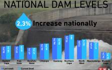 This week, the national water storage has improved by 2, 3% from 55, 6% last week to 57, 9% this week - a sign that dam levels are increasing at a slow pace.