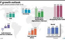 Chart showing the economic outlook for world regions, based on new IMF forecasts. Picture: AFP.