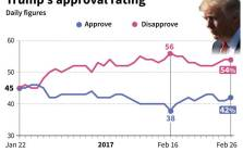 The daily approval rating for US President Donald Trump.