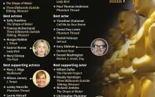 Nominations for the 2018 Academy Awards. Picture: AFP