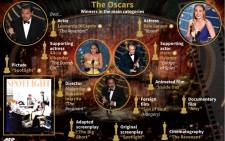 Graphic showing winners in the main categories at the 2016 Oscars.