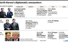 A timeline of North Korea's key diplomatic meetings with South Korea, China and the United States. Picture: AFP