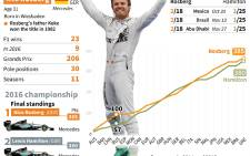 Profile of Formula 1 champion Nico Rosberg.