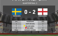 England takes third spot in #WorldCup semifinals