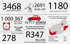 EWN takes a look at how much work goes into auditing South Africa's 278 municipalities and municipal entities.  Information provided by the Auditor-General.