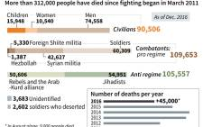 The death toll in Syria since 2011.