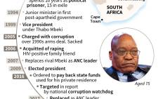 Jacob Zuma's political career. Picture: AFP