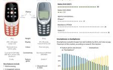 Graphic on Nokia's iconic 3310 phone, which was relaunched on Sunday with new features, more than a decade after it was phased out.