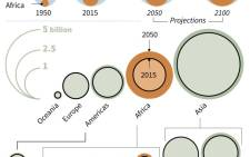 Details of INED report on the world population including projections for 2050 and 2100.