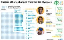 Graphic showing Russian athletes banned from Rio Games by their federations.