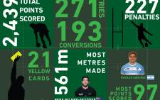 RWC2015 by numbers.  Picture: Christa Eybers/EWN