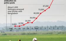 Chart showing the increasing number of Rohingya refugees fleeing from Myanmar's Rakhine state into neighbouring Bangladesh.