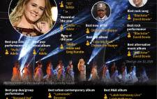 Graphic showing main winners in the 59th Grammy Awards held on Sunday.