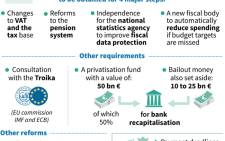 Graphic illustrating selected key points from the Greece bailout deal.