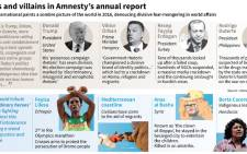Details of Amnesty International's annual report, which denounces the divisive rhetoric of populist politicians and pays tribute to ordinary people who stood up for human rights. Picture: AFP.
