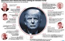 Timeline of links or reports related to Trump and Russia.