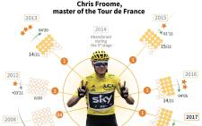 A look at how British star rider Chris Froome has dominated the Tour de France in recent years.