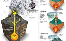 Take a look at the structure of a typical volcano and the phases of an eruption. Picture: AFP