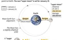 The moon gets to its closest point to Earth on 1 January 2018. Picture: AFP