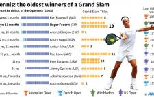 The oldest winners of a Grand Slam after Roger Federer won a record eight Wimbledon title at the age of 35.