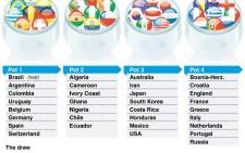 World Cup 2014 pots