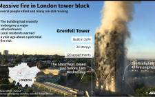 Map showing Grenfell Tower in London, site of a huge fire, with details of the tower. Picture: AFP.