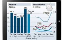 A graphic showing earnings for Apple, which posted a revenue of $54.5 billion for the quarter ending December but offered a disappointing forecast for the coming months. It also includes total products sold. Graphic: AFP.