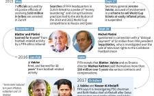 Timeline of scandals and corruption investigations at the global football governing body Fifa. Picture: AFP