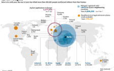 Four-column graphic on the latest UN data for Syrian refugees around the world, resettlement pledges made and asylum applications.