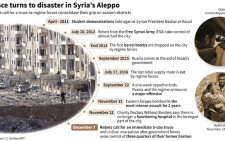 Main dates in the battle for Aleppo as rebels call for an immediate truce.