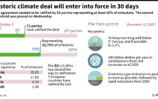 Main points of the Paris climate agreement, with details of the parties who have now ratified it and its entry into force.