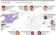 Map and details of some of the youngers leaders to be elected to power around the world.