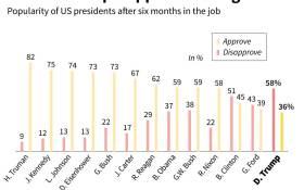 Graphic showing US President Donald Trump's approval rating after six months in the job compared to previous presidents.  AFP