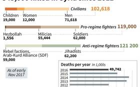 Breakdown of death toll in Syrian conflict since 2011.