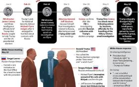 Timeline and factfile on the latest allegations linked to Russia concerning US President Donald Trump's administration.