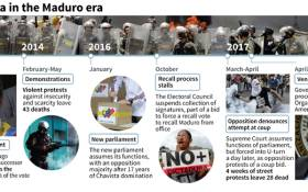 Key dates during the Maduro era and the growing crisis in Venezuela.