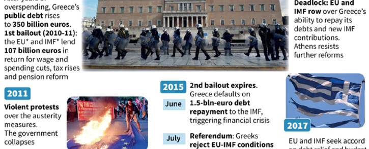 Chronology of the Greek financial crisis.
